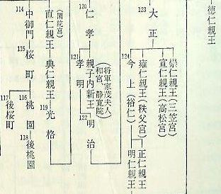 歴史学者がおっしゃっていたことは、天皇家の系図(左)にも記されていて、秘密でもなんでもなかったのです。手元にある「日本史年表,三省堂,昭和40年版」を引用した